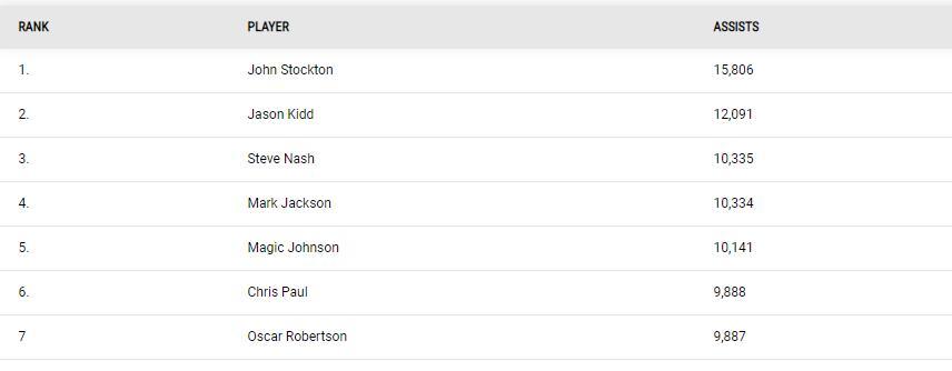 克里斯·保罗在职业生涯助攻上超过奥斯卡·罗伯逊,排名第六