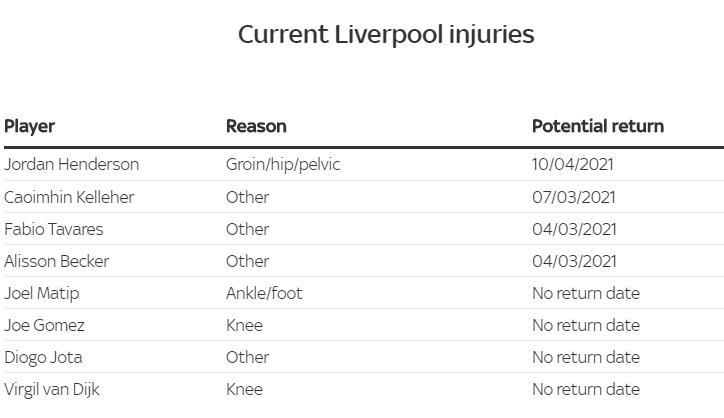 球队目前的球员受伤情况