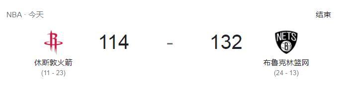 布鲁克林篮网队以132-114击败了休斯敦火箭队