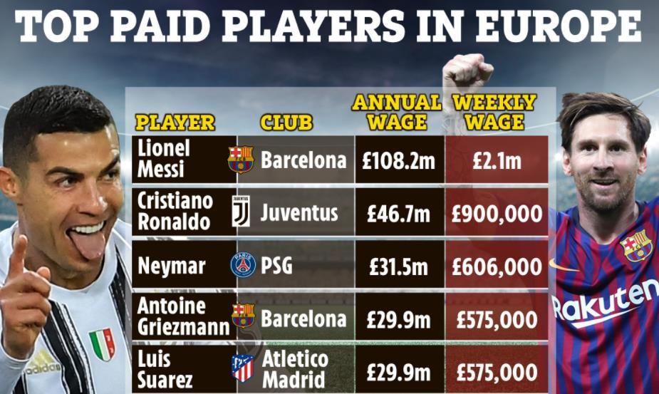 根据数据,利昂内尔•梅西每周收入达到210万英镑,是欧洲收入最高的球员。