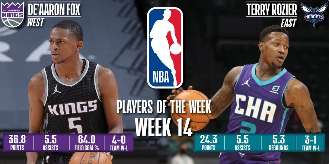 """德亚伦·福克斯,特里·罗齐尔被评为""""本周NBA最佳球员"""""""