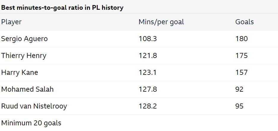 阿奎罗时如何成为英超最伟大的球员之一呢?