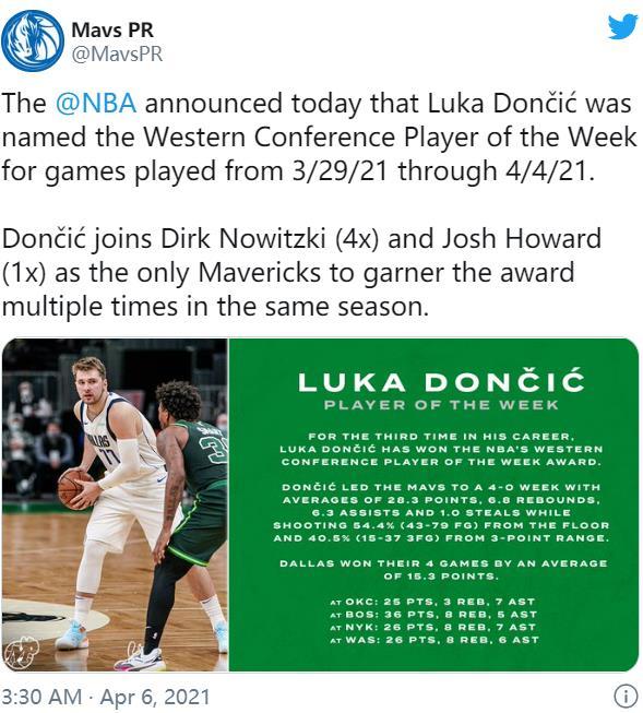 朱·霍利迪,卢卡·东契奇被评为本周最佳NBA球员