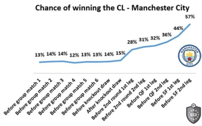 曼城有57%的机会赢得欧冠联赛