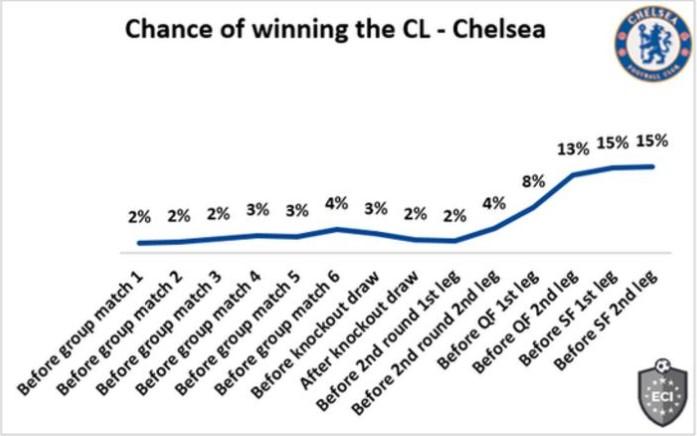 切尔西有15%的几率赢得欧洲冠军联赛