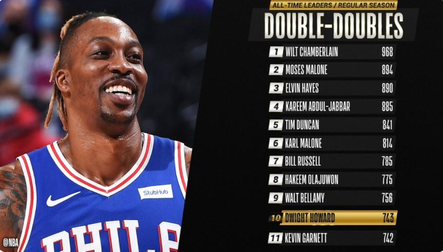 德怀特·霍华德在职业双双记录排行榜中升至第十名