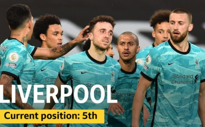 利物浦目前的团队实况