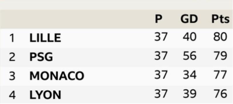 法国甲级联赛:里尔会坚持住吗?
