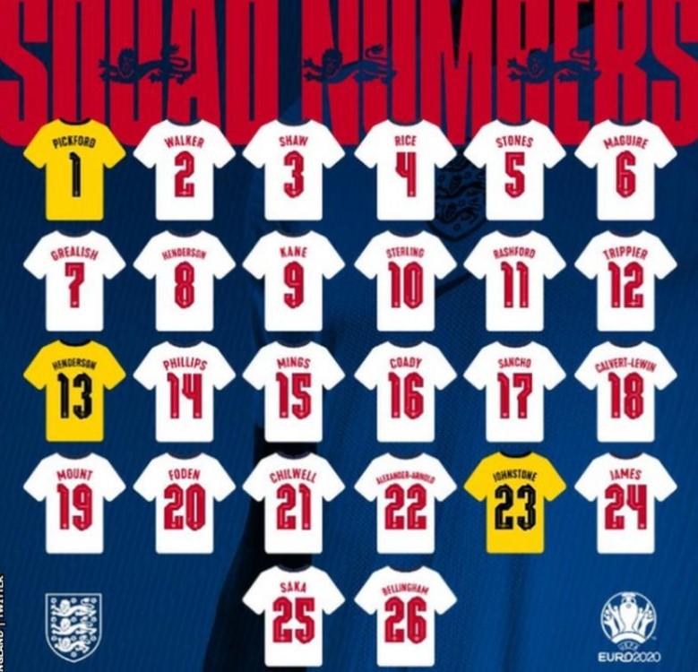 英格兰队伍的欧洲杯26人最终阵容