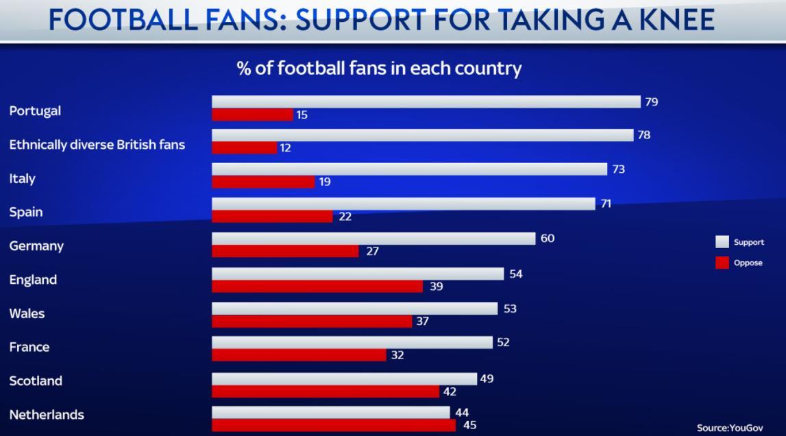 欧洲的足球迷询问它的重要性以及他们是否支持它