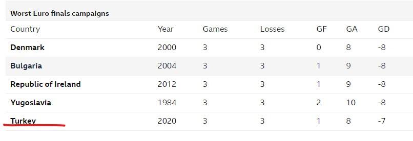 欧洲杯历史上第五差的竞选赛事